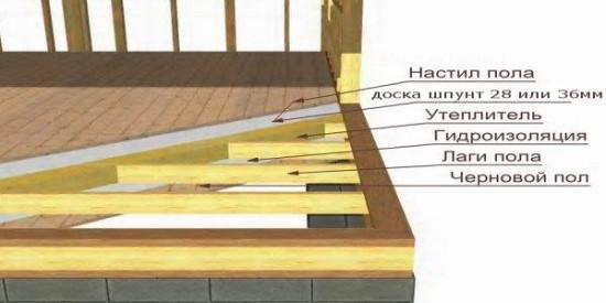 устройство деревянных полов в деревянном доме