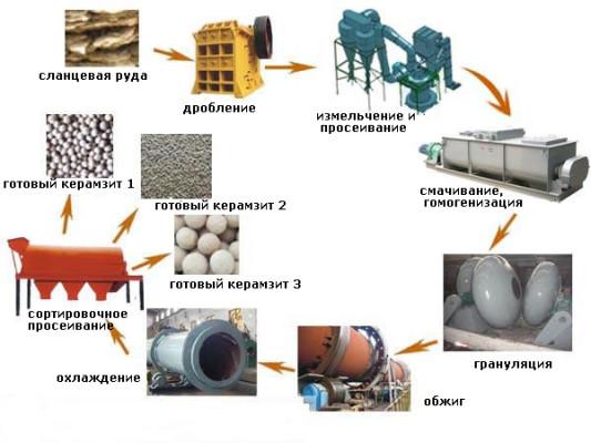 Рис.2. Процесс производства керамзита из активированной воздухом грязи