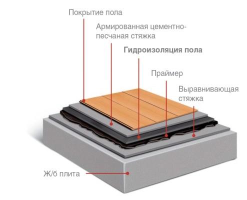 гидроизоляционная мастика для внутренних работ