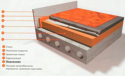 пеноплекс размеры